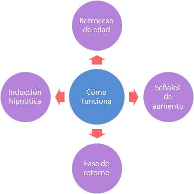 Hipnosis para aumentar busto - cómo funciona 4 etapas