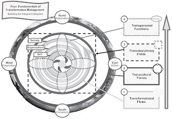 The Transformation Management Model - Figure 2.8