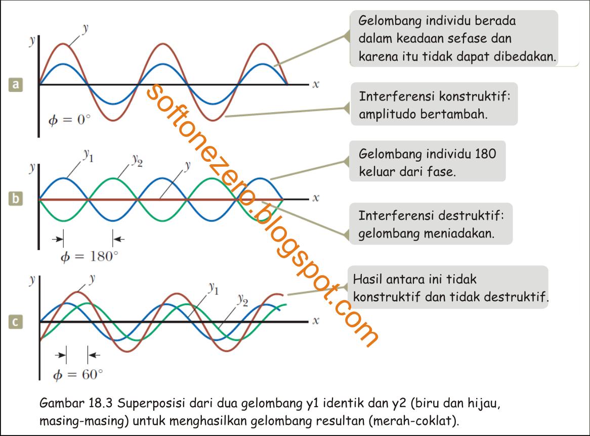 Superposisi Gelombang sinusoidal