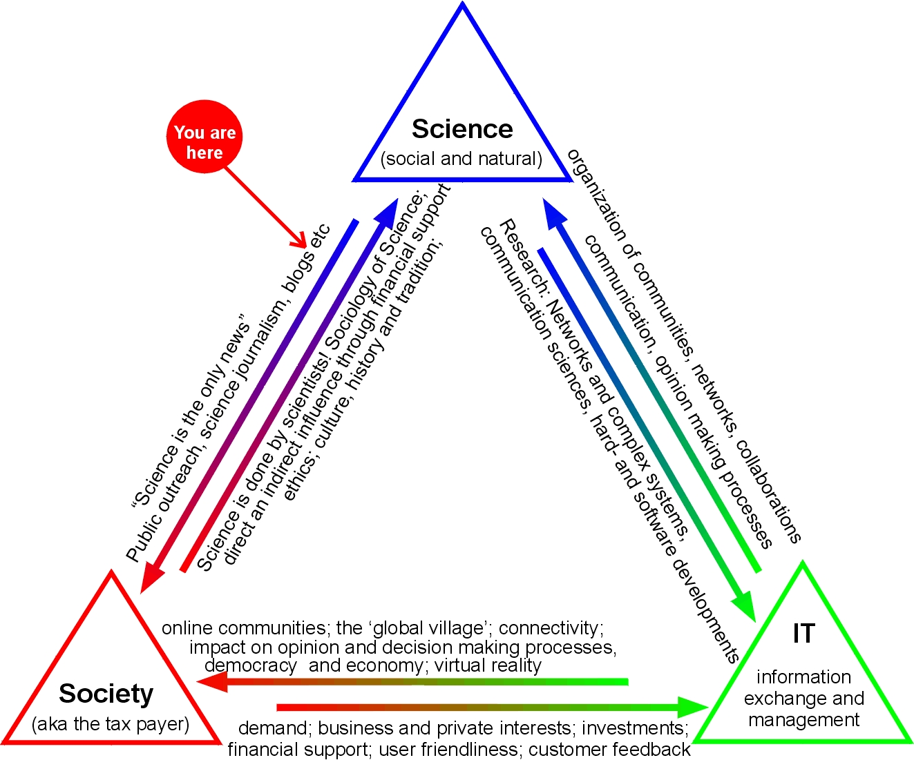 Science technology and society thesis