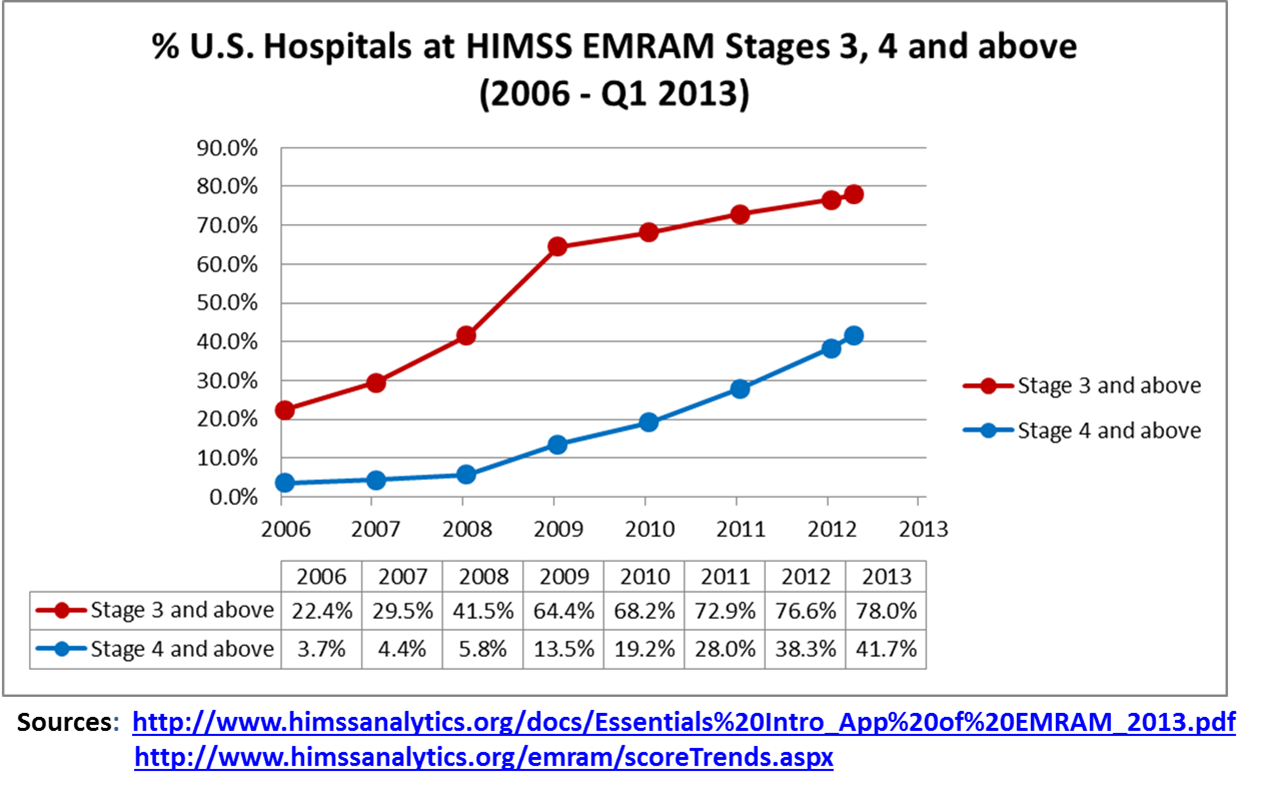 Spinning EHR Adoption Numbers?