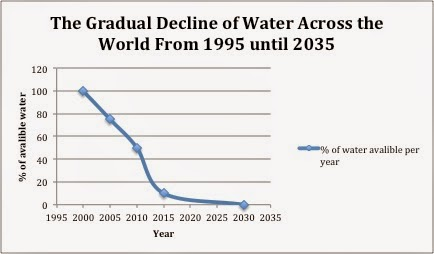 The earth without water what will happen to the human population the loss and evaporation of all the water on earth would cause both government officials and experts to work together to find new and innovative technology ccuart Choice Image