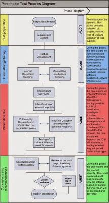 Penetration Testing Methodology Basic Knowledge