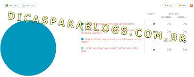 graficos e estatisticas das enquetes no blog