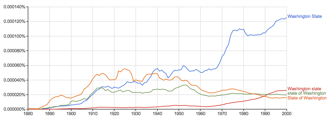 "A Google Ngram showing that the phrase ""Washington State"" is more used in the Google Books database than ""State of Washington"""