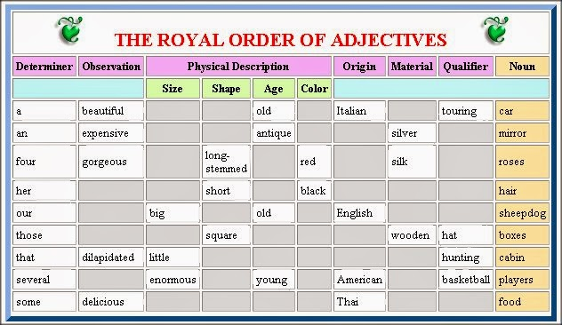Intermedio 2 Ingl S Order Of Adjectives