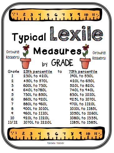 Lexile Measures