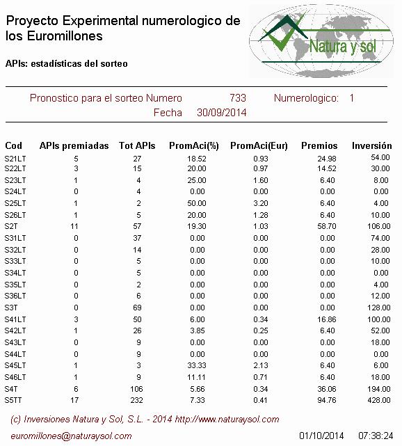 Statistics euromillions draw