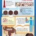 Historia de Oreo: 100 años - Infografía