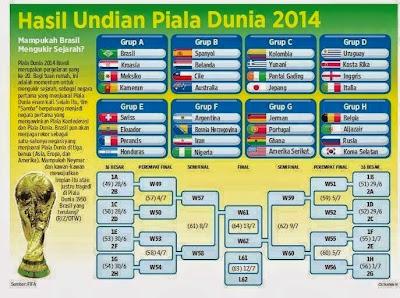 bagan pertandingan piala dunia 2014