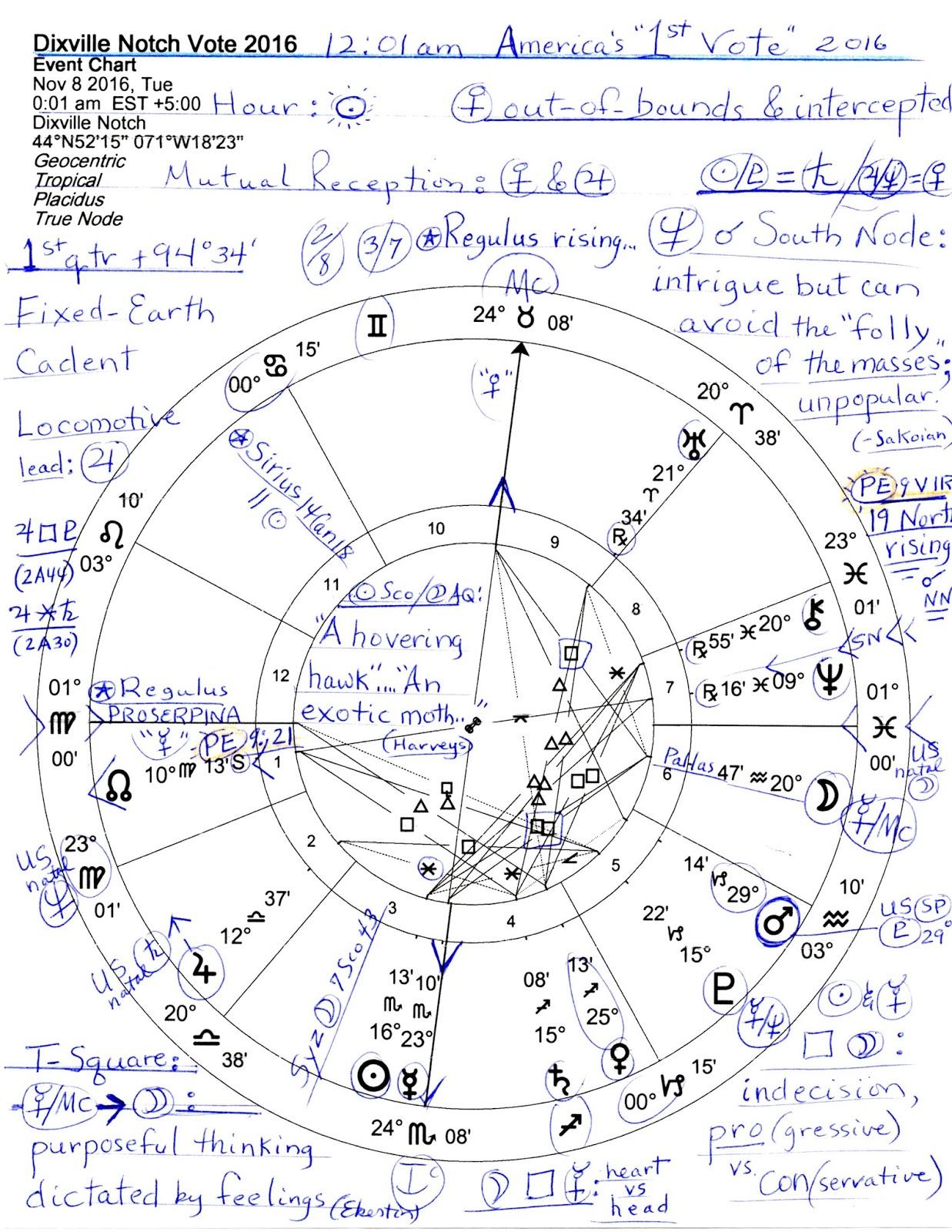 Stars over washington july 2015 horoscope dixville notch nh first vote november 8 2016 1201 am est 1st quarter lunar phase crisis in action nvjuhfo Images