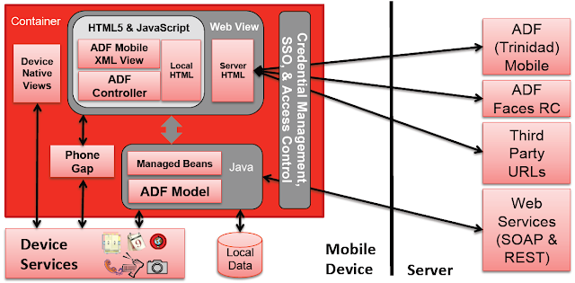 Jaime Cid Oracle Nueva Arquitectura Adf Mobile Con