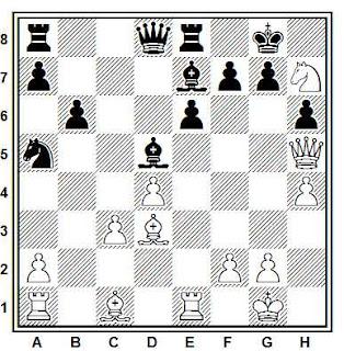 Posición de la partida de ajedrez Razuvaiev - Farago (Hungría, 1975)