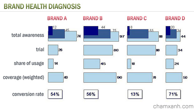 Brand Health check - brand health diagnosis
