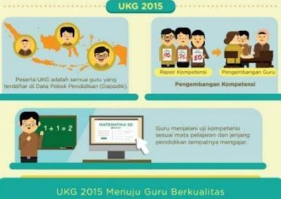 gambar berita terbaru UKG 2015