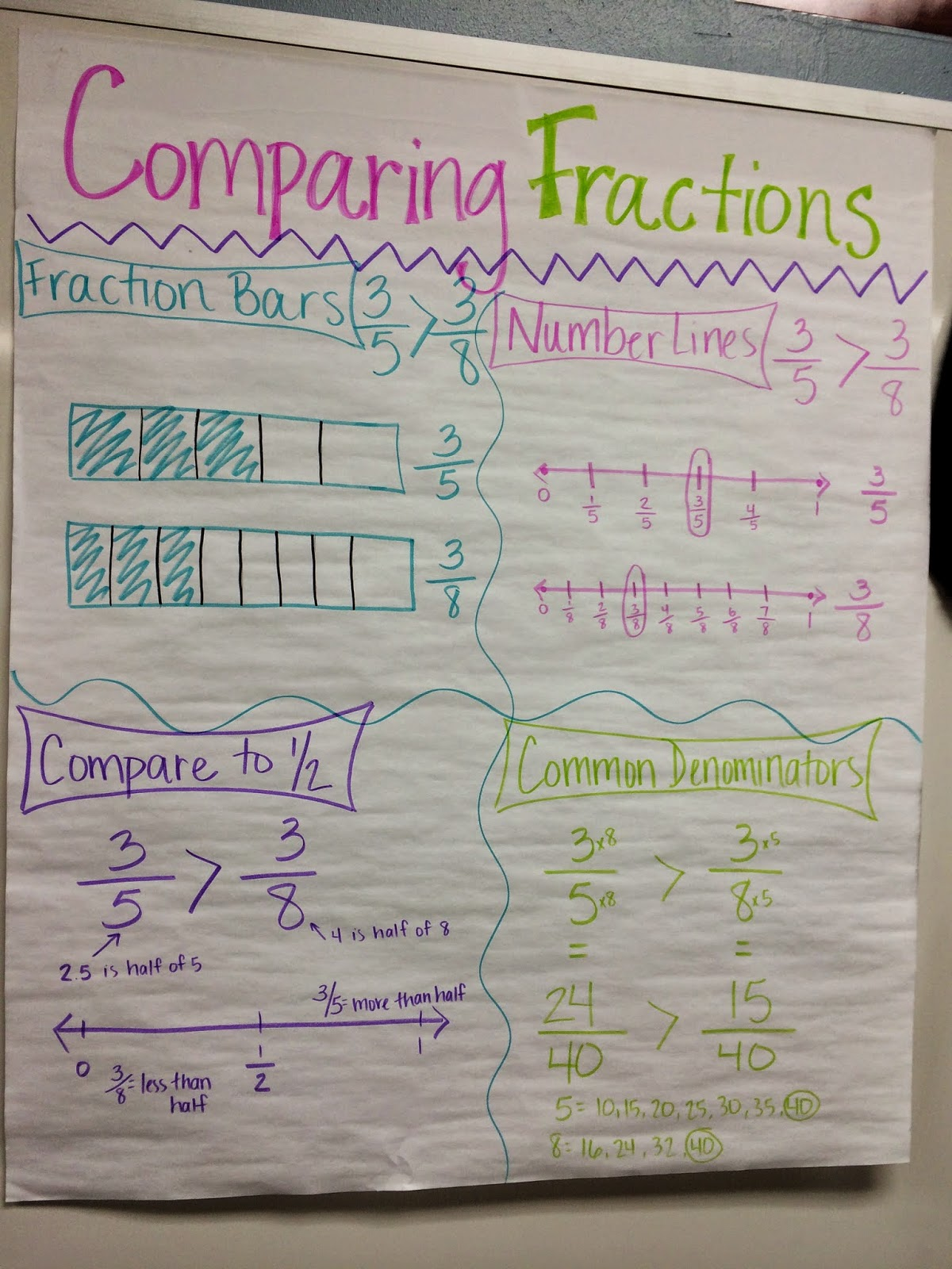 Ways to compare fractions anchor chart | Math Teaching Resources ...