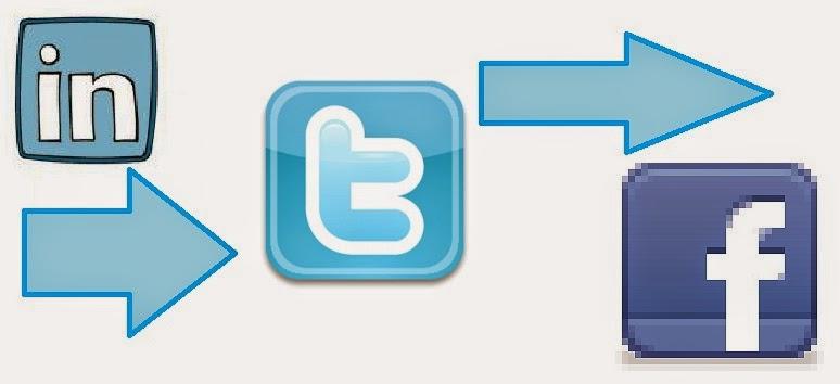 publicar_linkedin_twitter_facebook