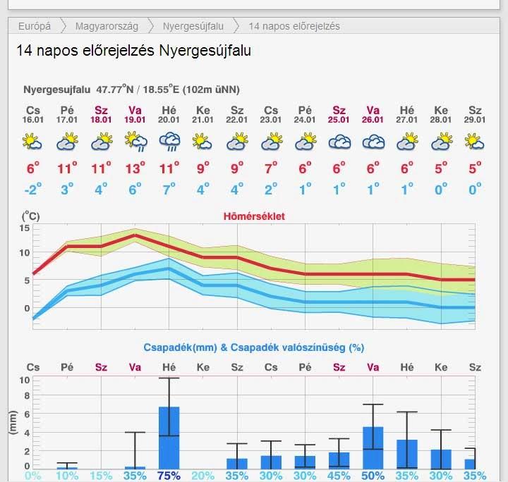 http://www.meteoblue.com/hu/magyarország/időjárás-nyergesújfalu