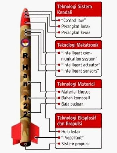 Desain Roket R-Han 122. Prokimal Online Kotabumi Lampung Utara