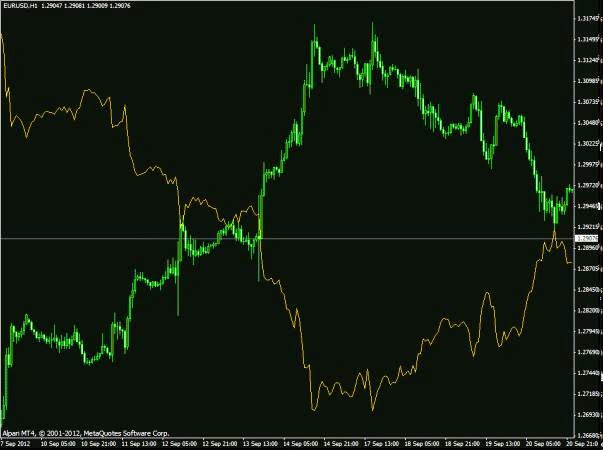Negatively correlated forex pairs