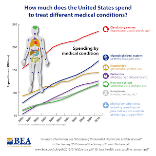 How much does the United States spend to treat different medical conditions? - Source: BEA: http://www.bea.gov/national/pdf/HCSA/ByCondition.png