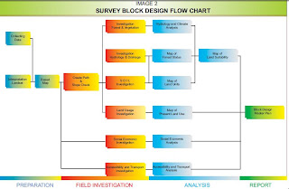 Flow Chart Survey Block