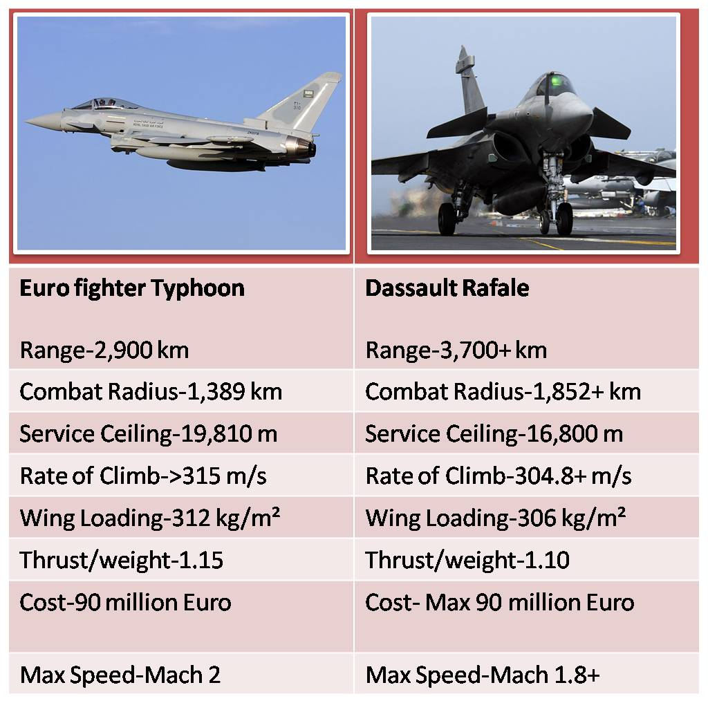 eurofighter typhoon vs gripen