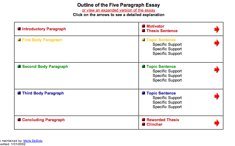 writing a five paragraph essay lesson plan