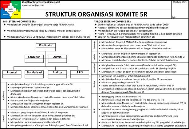 Organisasi Komite 5R