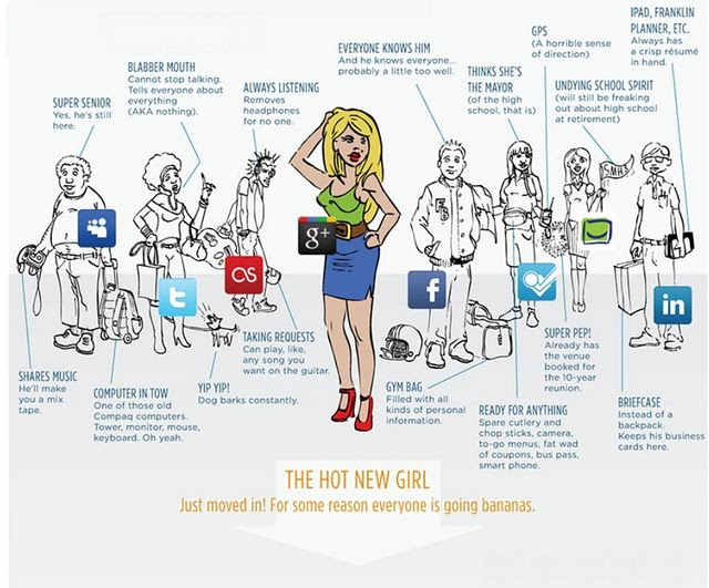 Comical comparison of the social networking world with high school