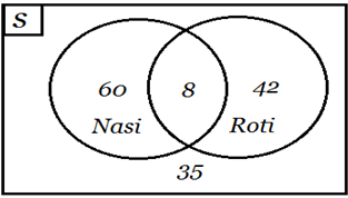 Mutia rosas blog himpunan bilangan dan diagram venn banyak orang yang ada di dalam kelompok tersebut adalah 60 8 42 35 145 orang jadi banyaknya orang dalam kelompok tersebut ada 145 orang ccuart Gallery