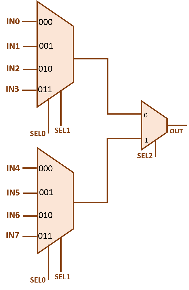 8x1 multiplexer using 4x1 multiplexer ccuart Image collections