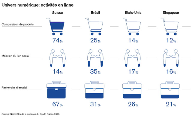 https://www.credit-suisse.com/ch/fr/about-us/responsibility/dialogue/youth-barometer/article-archive/articles/news-and-expertise/2015/10/fr/the-digital-universe.html
