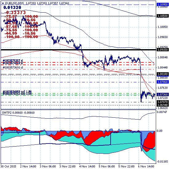 Евро продолжает среднесрочное снижение с целью 1.0250.