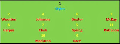 1989/90 Formation, Line-up, players, list