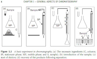 General concepts of analytical chromatography