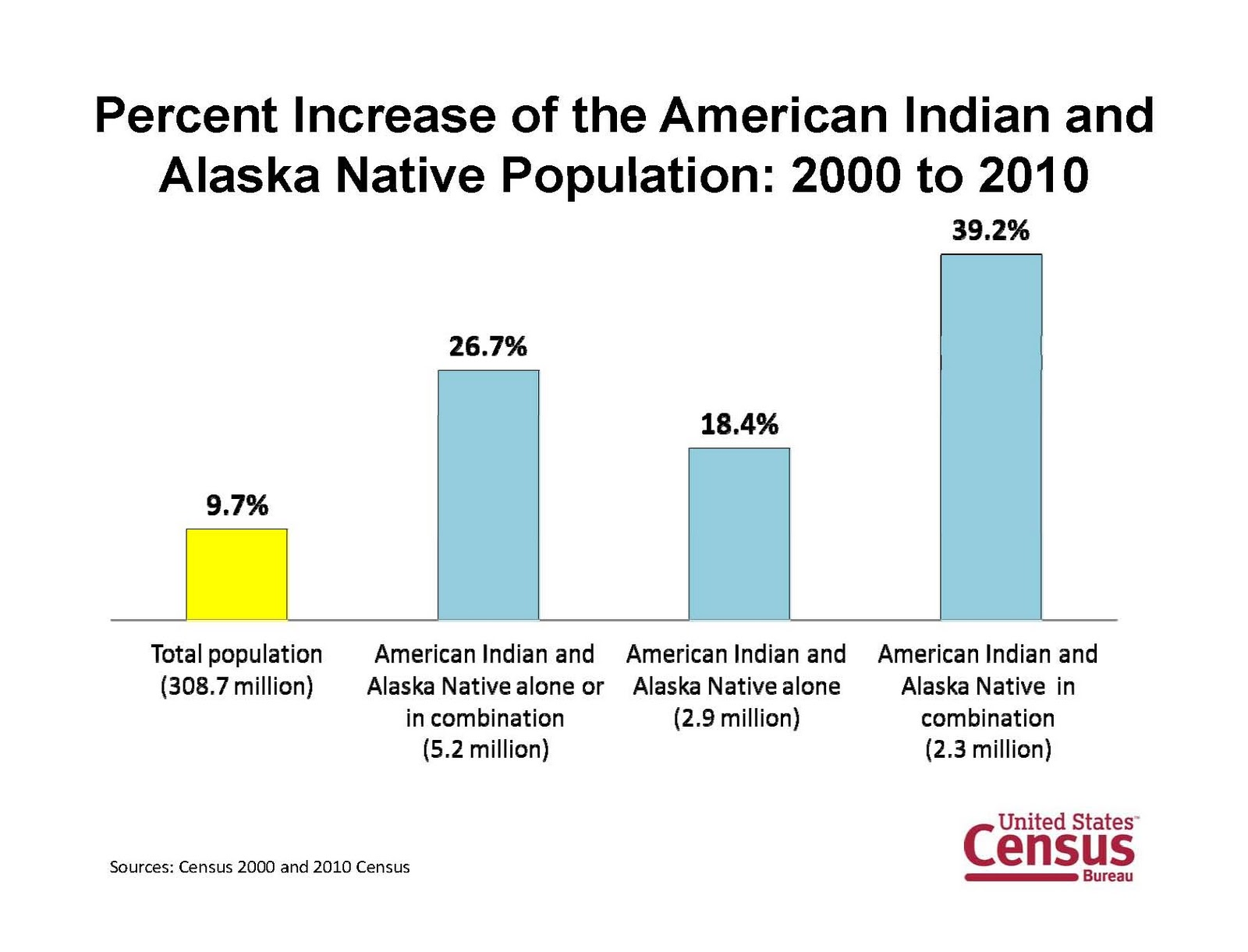 Complicating the 2010 us census native data native appropriations so this shows us that the total us population increased 97 from 2000 2010 but the aian population alone increased at nearly twice that rate buycottarizona