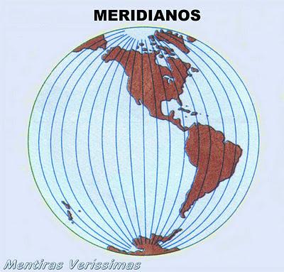 Coordenadas Geográficas. Meridianos