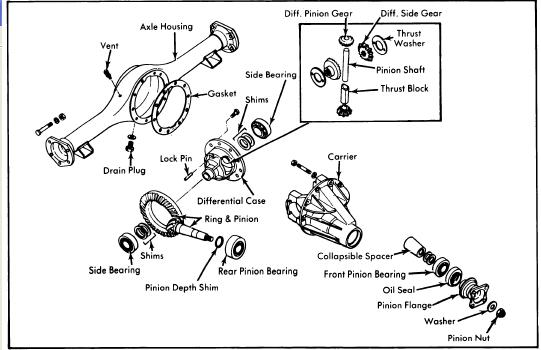 9 inch ford rear axle diagram html