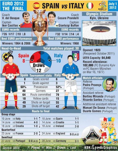 euro games today