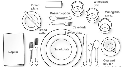 Formal dining place setting diagram wiring diagram