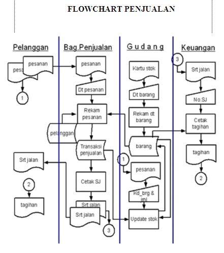 Sistem perdagangan kekayaan terjamin