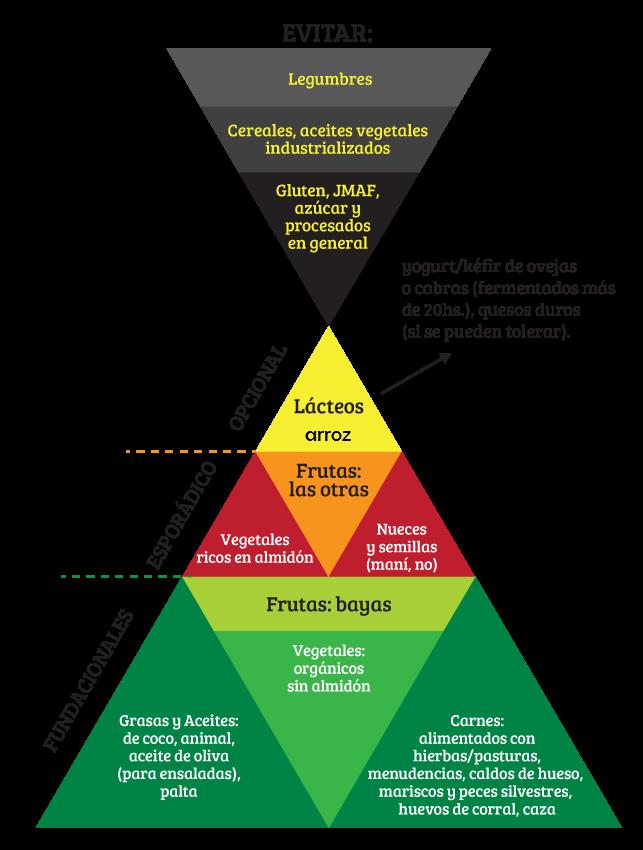 Nuestra pirámide