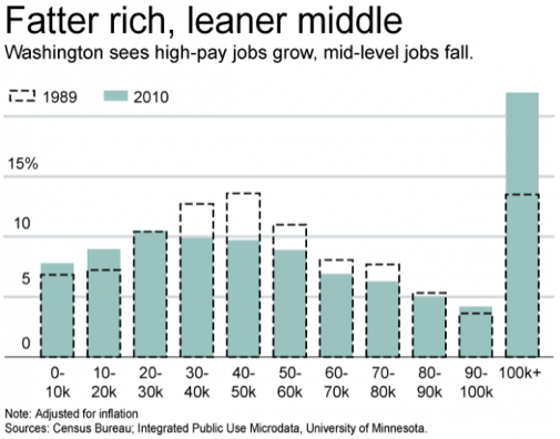 Big Government Decimating Middle Class - income chart