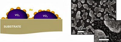 vanadium dioxide nanoparticles