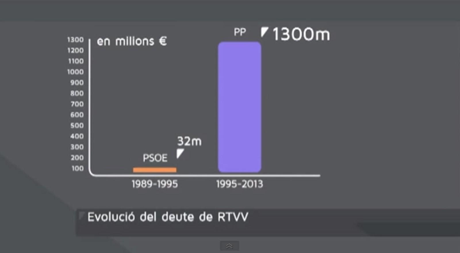 pp cierre rtvv canal 9 algueña