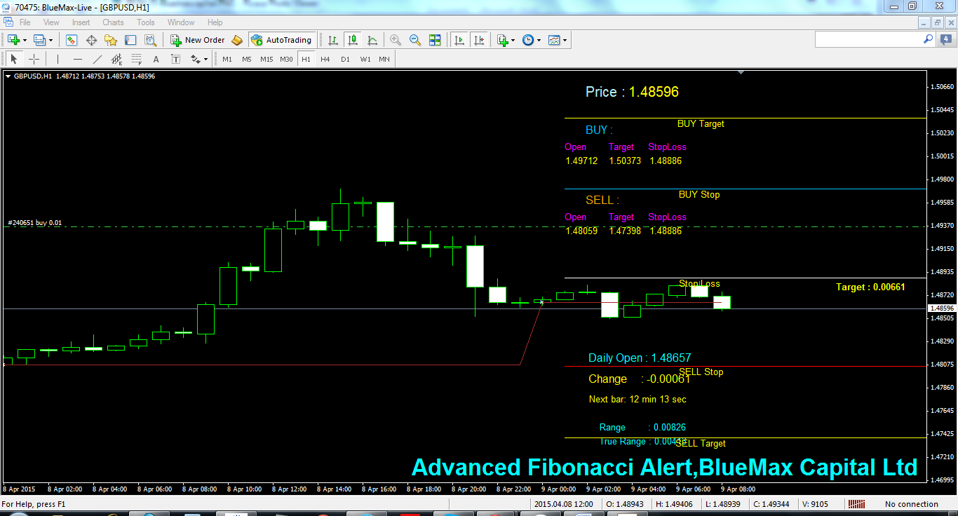 GBPUSD Daily articles with advanced Fibonacci alert-source from BlueMax Capital 09/04/2015