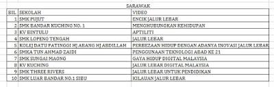 Senarai Top 10 Terbaik Peringkat Negeri Sarawak Liga Remaja Kreatif 2015