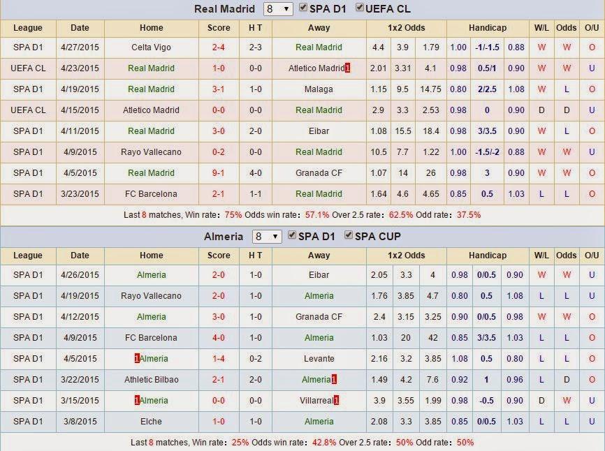 Kèo thơm cá cược Real Madrid vs Almeria