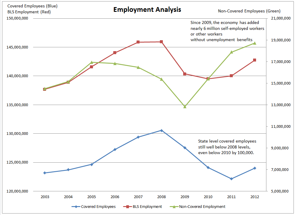 an analysis of the trends in self employment in canada Larger proportion of the self-employed are now in business by unsound or insufficient analysis in small business in — trends & prospects canada %.
